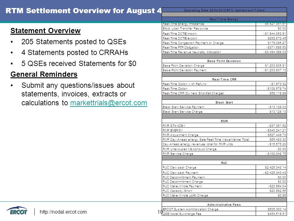 http://nodal.ercot.com 10 RTM Settlement Overview for August 4 Statement Overview 205 Statements posted to QSEs 4 Statements posted to CRRAHs 5 QSEs r
