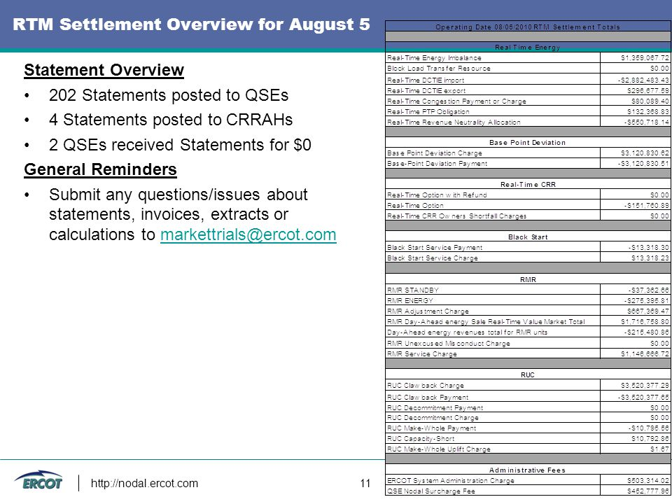 http://nodal.ercot.com 11 RTM Settlement Overview for August 5 Statement Overview 202 Statements posted to QSEs 4 Statements posted to CRRAHs 2 QSEs received Statements for $0 General Reminders Submit any questions/issues about statements, invoices, extracts or calculations to markettrials@ercot.commarkettrials@ercot.com