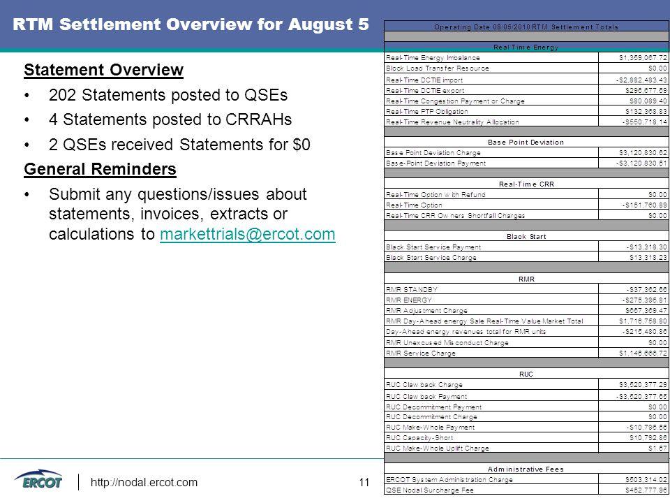 http://nodal.ercot.com 11 RTM Settlement Overview for August 5 Statement Overview 202 Statements posted to QSEs 4 Statements posted to CRRAHs 2 QSEs r