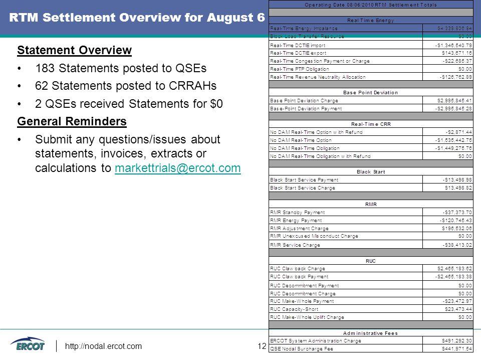 http://nodal.ercot.com 12 RTM Settlement Overview for August 6 Statement Overview 183 Statements posted to QSEs 62 Statements posted to CRRAHs 2 QSEs