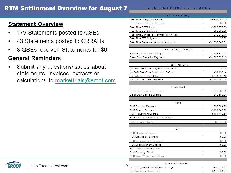 http://nodal.ercot.com 13 RTM Settlement Overview for August 7 Statement Overview 179 Statements posted to QSEs 43 Statements posted to CRRAHs 3 QSEs