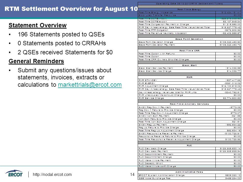 http://nodal.ercot.com 14 RTM Settlement Overview for August 10 Statement Overview 196 Statements posted to QSEs 0 Statements posted to CRRAHs 2 QSEs