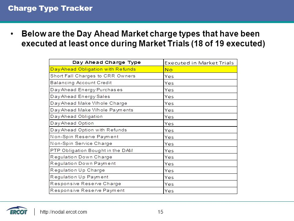 Charge Type Tracker Below are the Day Ahead Market charge types that have been executed at least once during Market Trials (18 of 19 executed) http://nodal.ercot.com 15