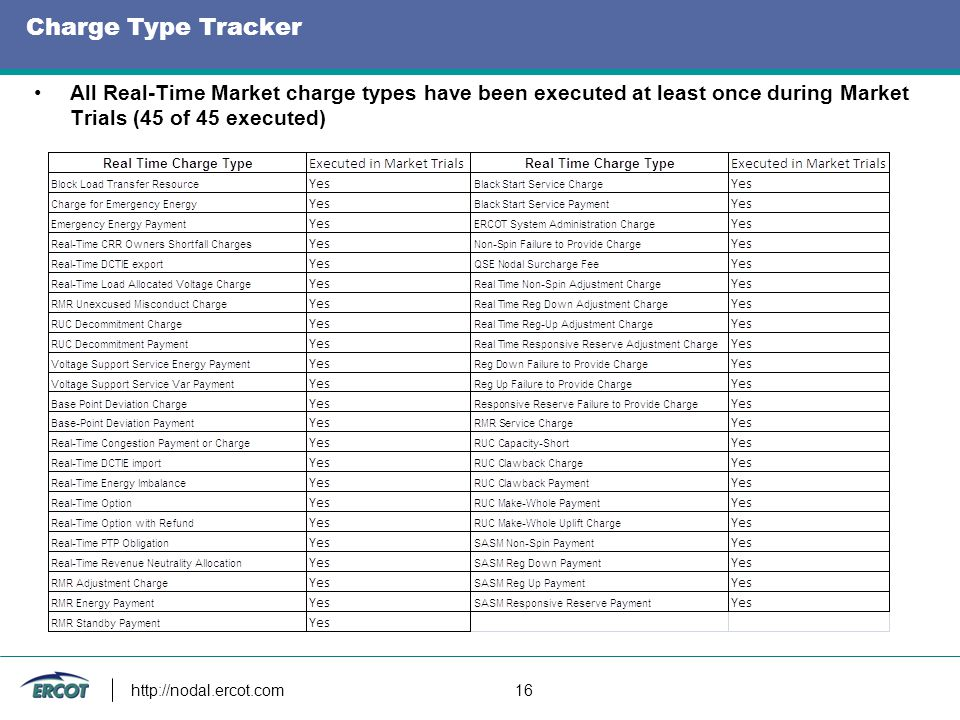 Charge Type Tracker http://nodal.ercot.com 16 All Real-Time Market charge types have been executed at least once during Market Trials (45 of 45 execut