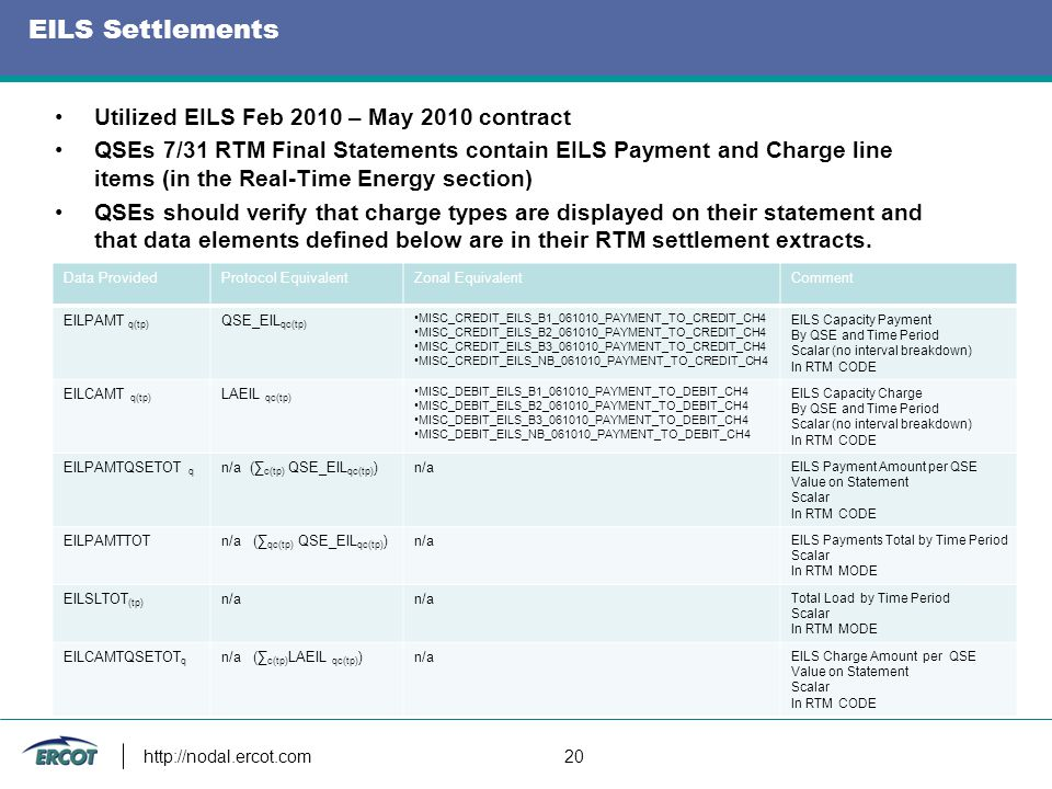 EILS Settlements http://nodal.ercot.com 20 Utilized EILS Feb 2010 – May 2010 contract QSEs 7/31 RTM Final Statements contain EILS Payment and Charge l