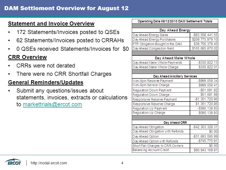 http://nodal.ercot.com 5 DAM Settlement Overview for August 13 Statement and Invoice Overview 163 Statements/Invoices posted to QSEs 62 Statements/Invoices posted to CRRAHs 0 QSEs received Statements/Invoices for $0 CRR Overview CRRs were not derated There were no CRR Shortfall Charges General Reminders/Updates Submit any questions/issues about statements, invoices, extracts or calculations to markettrials@ercot.commarkettrials@ercot.com