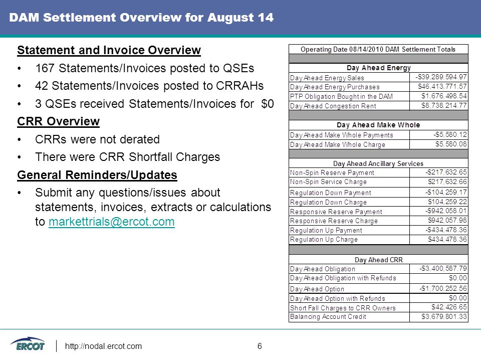 http://nodal.ercot.com 6 DAM Settlement Overview for August 14 Statement and Invoice Overview 167 Statements/Invoices posted to QSEs 42 Statements/Invoices posted to CRRAHs 3 QSEs received Statements/Invoices for $0 CRR Overview CRRs were not derated There were CRR Shortfall Charges General Reminders/Updates Submit any questions/issues about statements, invoices, extracts or calculations to markettrials@ercot.commarkettrials@ercot.com
