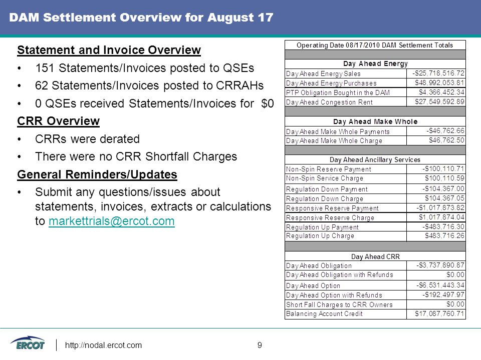 http://nodal.ercot.com 9 DAM Settlement Overview for August 17 Statement and Invoice Overview 151 Statements/Invoices posted to QSEs 62 Statements/Invoices posted to CRRAHs 0 QSEs received Statements/Invoices for $0 CRR Overview CRRs were derated There were no CRR Shortfall Charges General Reminders/Updates Submit any questions/issues about statements, invoices, extracts or calculations to markettrials@ercot.commarkettrials@ercot.com