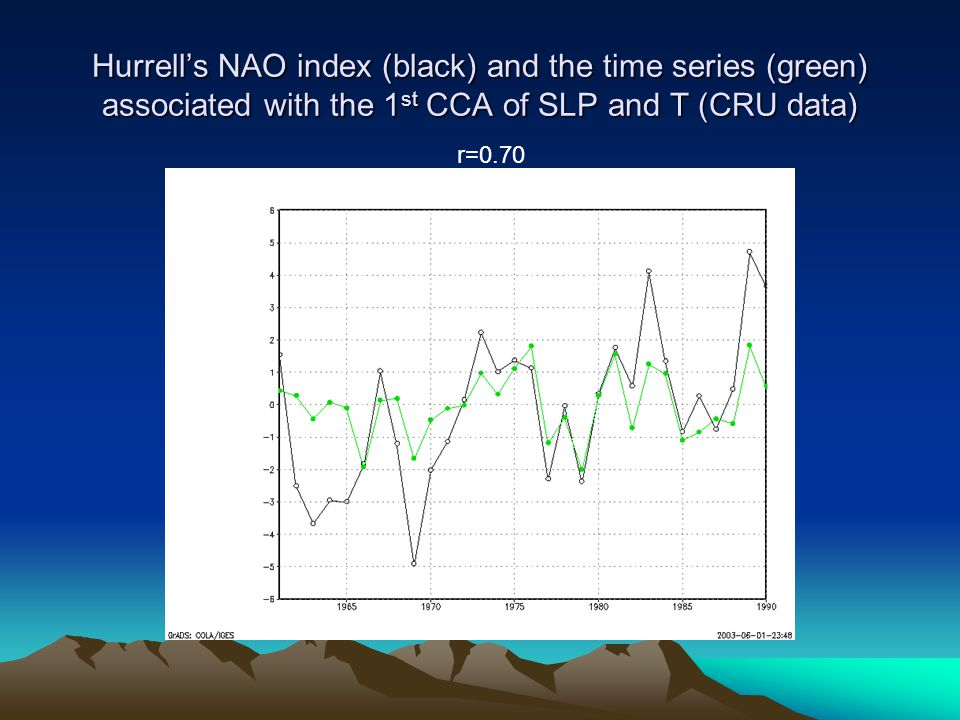 Hurrell's NAO index (black) and the time series (green) associated with the 1 st CCA of SLP and T (CRU data) r=0.70
