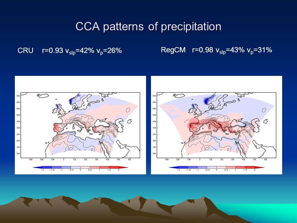 CCA patterns of precipitation CRU r=0.93 v slp =42% v p =26% RegCM r=0.98 v slp =43% v p =31%