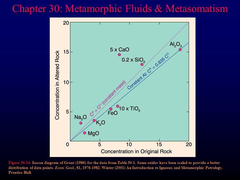 Chapter 30: Metamorphic Fluids & Metasomatism Figure 30-14.