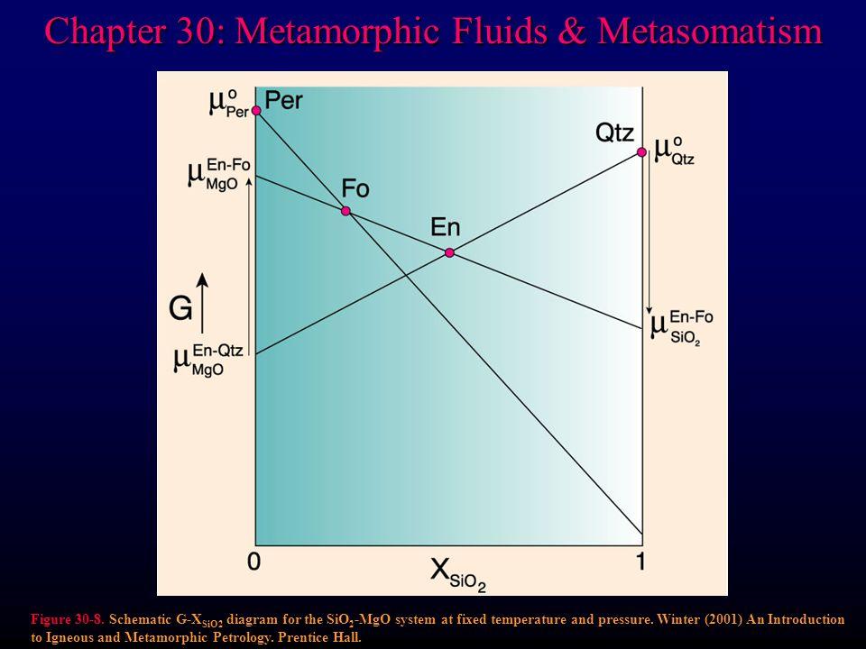 Chapter 30: Metamorphic Fluids & Metasomatism Figure 30-8.