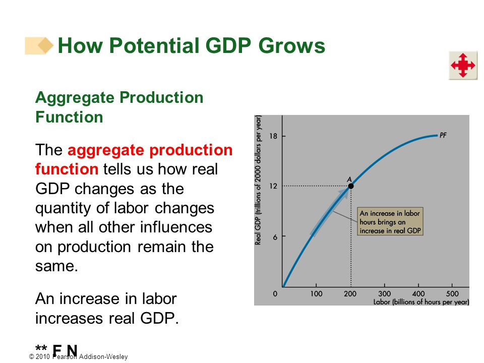© 2010 Pearson Addison-Wesley How Potential GDP Grows Aggregate Production Function The aggregate production function tells us how real GDP changes as the quantity of labor changes when all other influences on production remain the same.