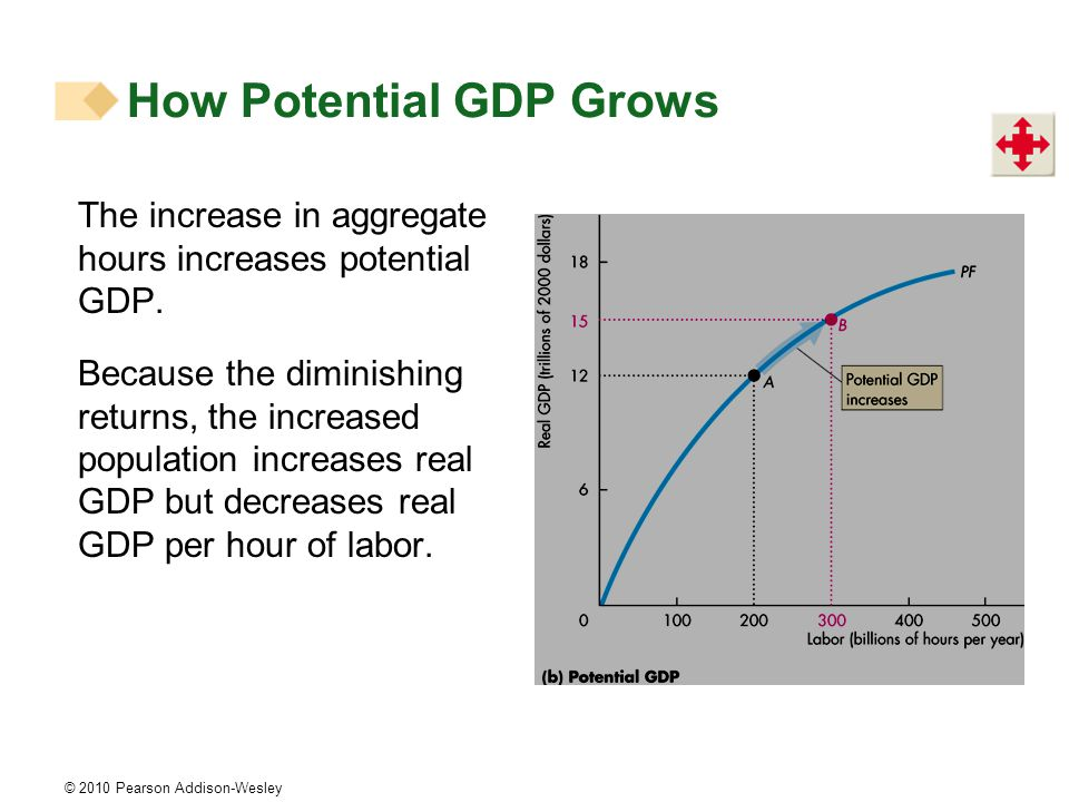 © 2010 Pearson Addison-Wesley The increase in aggregate hours increases potential GDP.