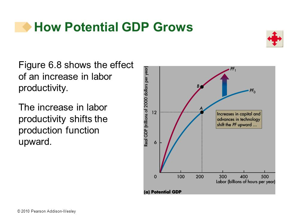 © 2010 Pearson Addison-Wesley Figure 6.8 shows the effect of an increase in labor productivity.