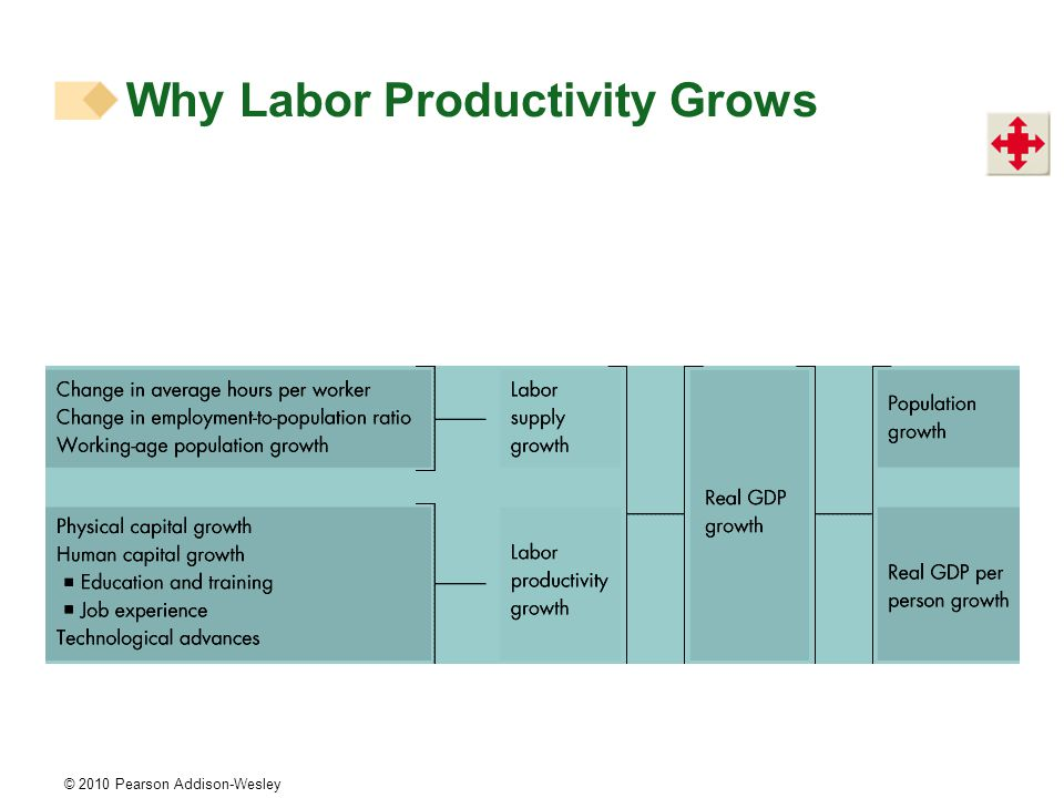 © 2010 Pearson Addison-Wesley Why Labor Productivity Grows