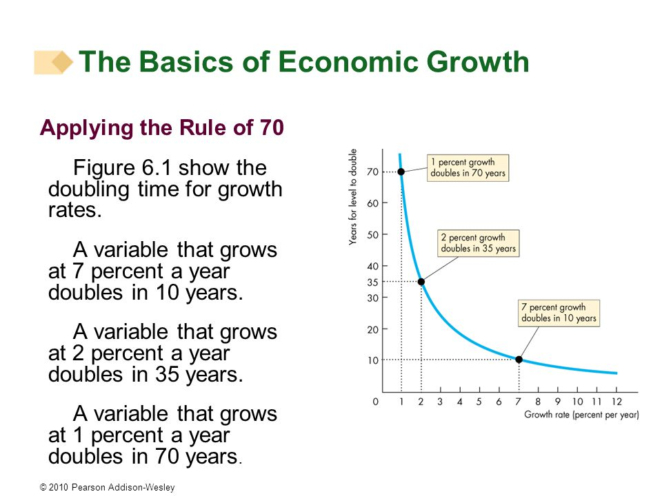 © 2010 Pearson Addison-Wesley Applying the Rule of 70 Figure 6.1 show the doubling time for growth rates.