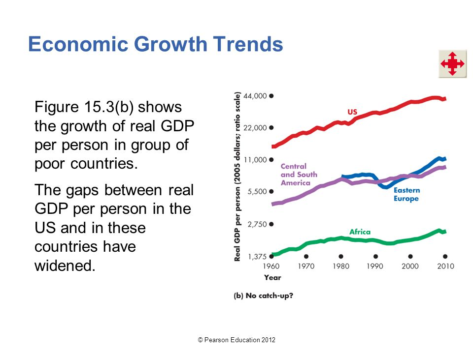 Economic Growth Trends Figure 15.3(b) shows the growth of real GDP per person in group of poor countries. The gaps between real GDP per person in the