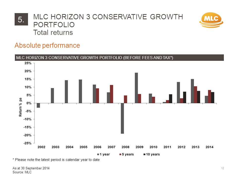 5. Absolute performance MLC HORIZON 3 CONSERVATIVE GROWTH PORTFOLIO (BEFORE FEES AND TAX*) MLC HORIZON 3 CONSERVATIVE GROWTH PORTFOLIO Total returns 1