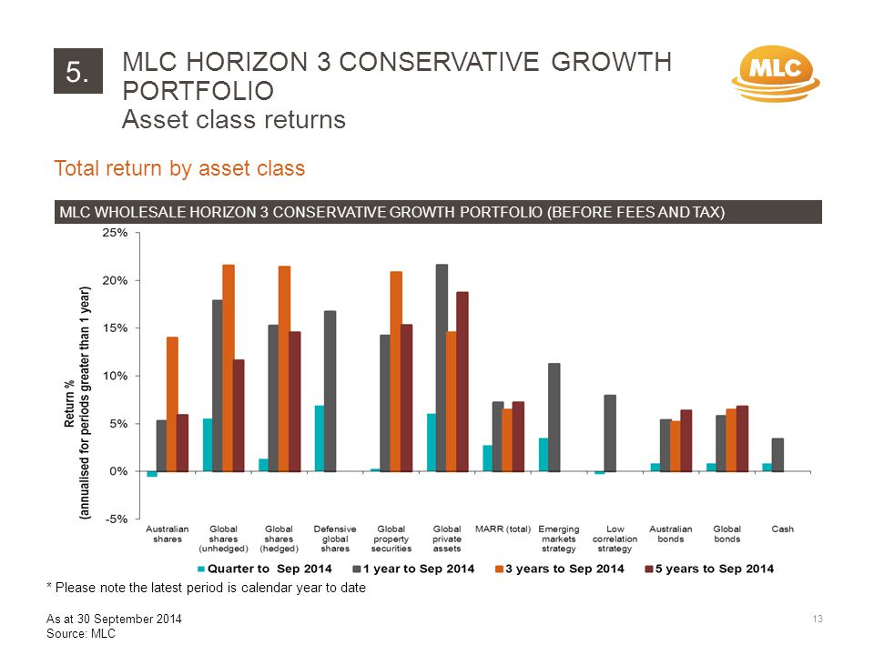 5. 13 Total return by asset class MLC WHOLESALE HORIZON 3 CONSERVATIVE GROWTH PORTFOLIO (BEFORE FEES AND TAX) MLC HORIZON 3 CONSERVATIVE GROWTH PORTFO