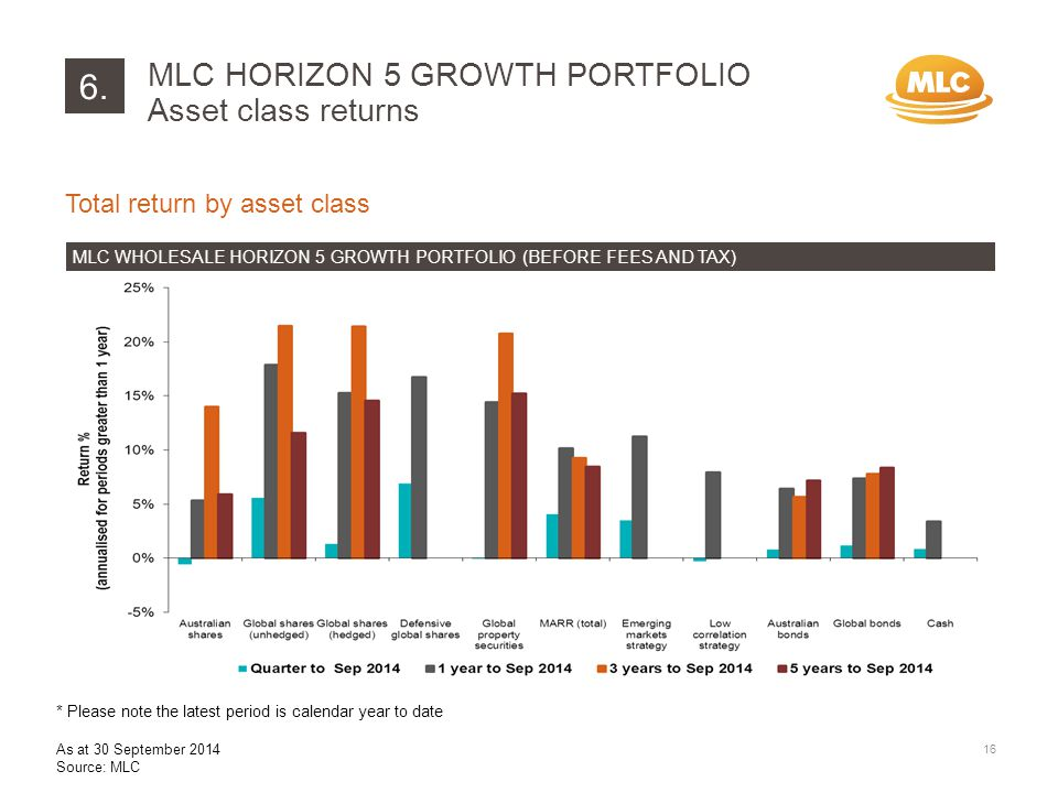 6. 16 Total return by asset class MLC WHOLESALE HORIZON 5 GROWTH PORTFOLIO (BEFORE FEES AND TAX) MLC HORIZON 5 GROWTH PORTFOLIO Asset class returns As