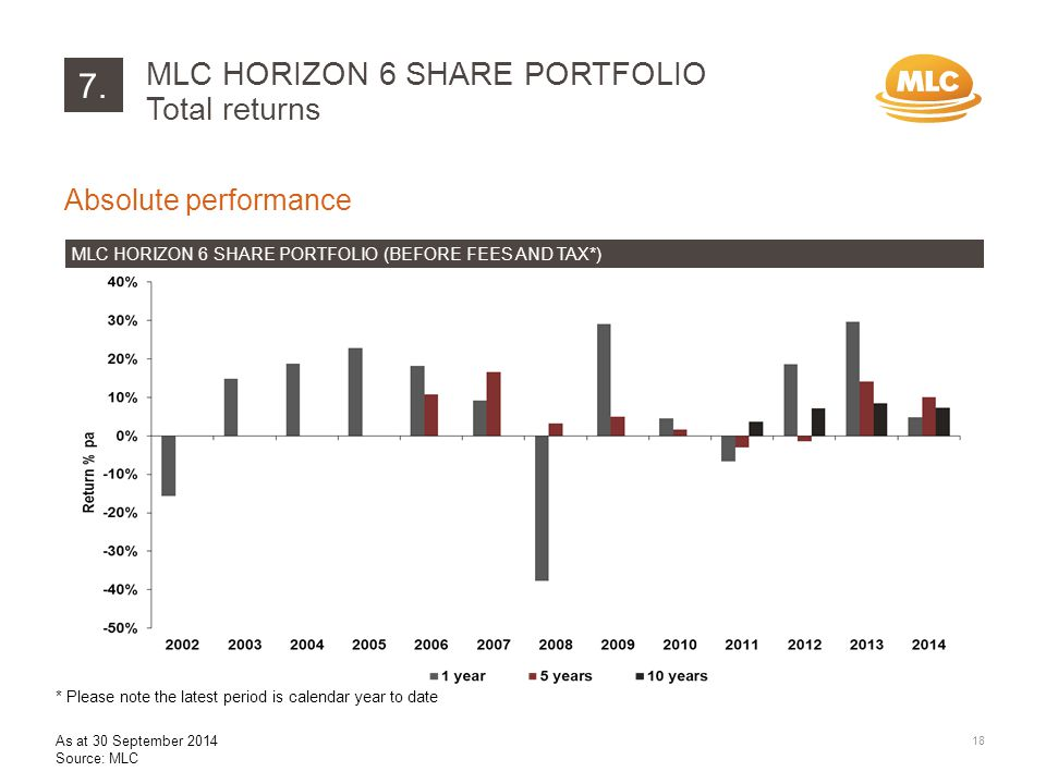 7. Absolute performance MLC HORIZON 6 SHARE PORTFOLIO (BEFORE FEES AND TAX*) MLC HORIZON 6 SHARE PORTFOLIO Total returns 18 As at 30 September 2014 So
