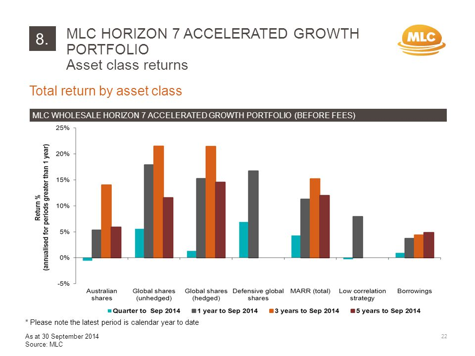 8. Total return by asset class MLC WHOLESALE HORIZON 7 ACCELERATED GROWTH PORTFOLIO (BEFORE FEES) MLC HORIZON 7 ACCELERATED GROWTH PORTFOLIO Asset cla