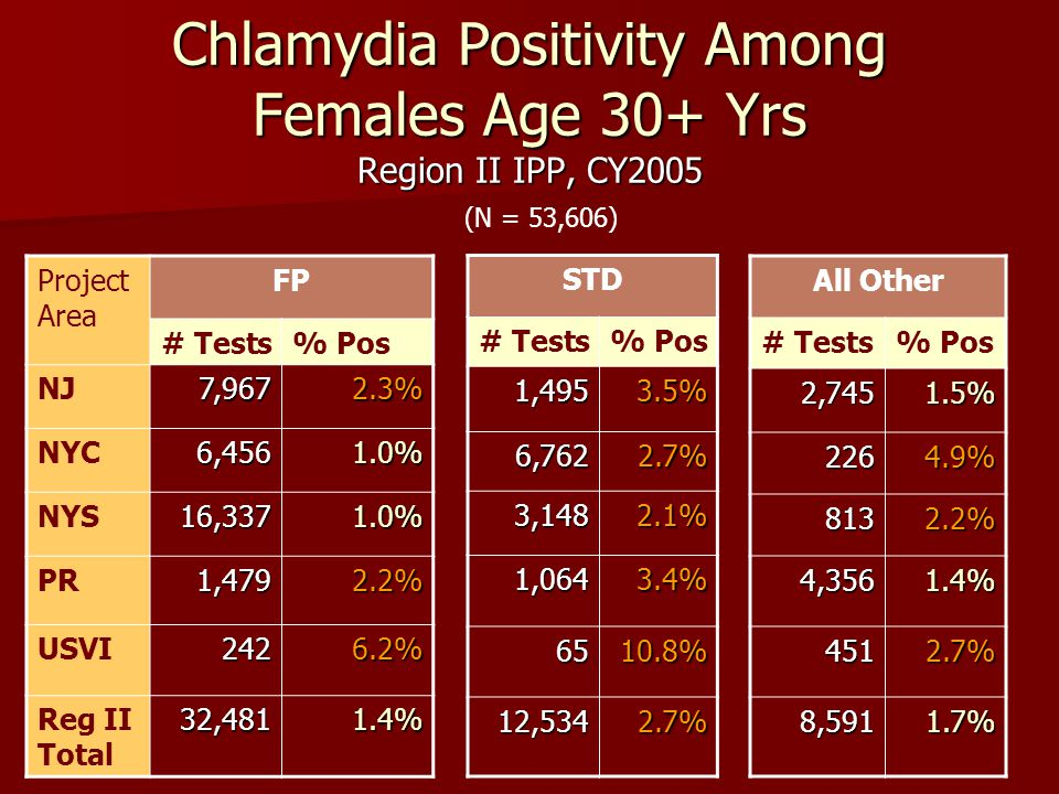 Chlamydia Positivity Among Females Age 30+ Yrs Region II IPP, CY2005 Project Area FP # Tests% Pos NJ7,9672.3% NYC6,4561.0% NYS16,3371.0% PR1,4792.2% U