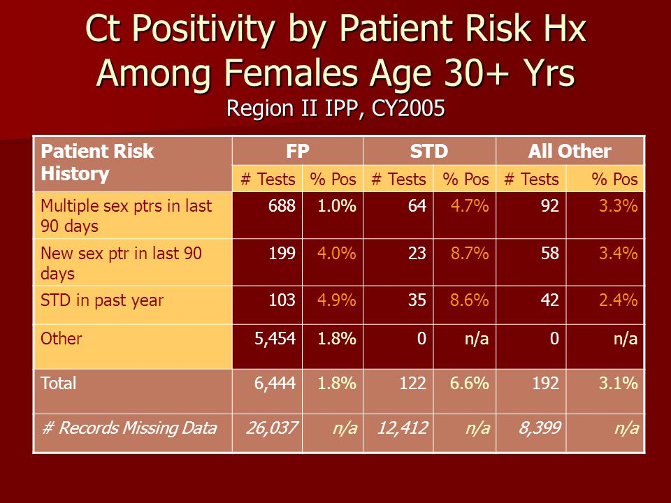 Ct Positivity by Patient Risk Hx Among Females Age 30+ Yrs Region II IPP, CY2005 Patient Risk History FPSTDAll Other # Tests% Pos# Tests% Pos# Tests%