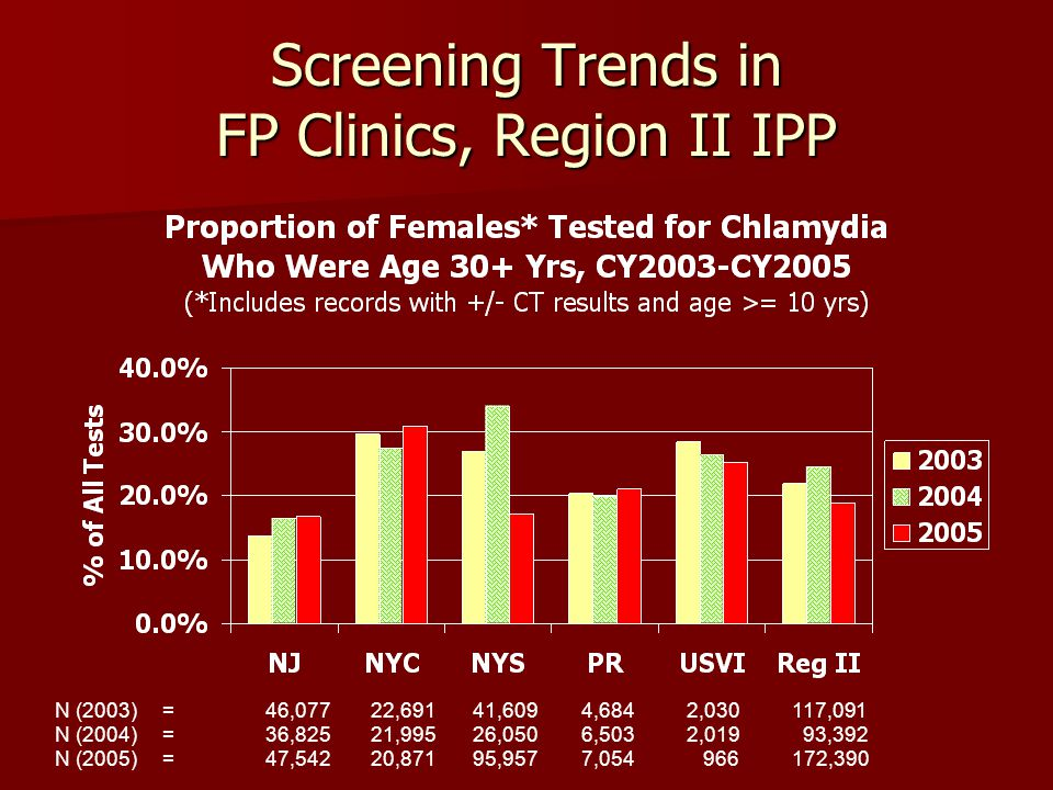 Screening Trends in FP Clinics, Region II IPP N (2003) = 46,077 22,691 41,609 4,684 2,030 117,091 N (2004) = 36,825 21,995 26,050 6,503 2,019 93,392 N (2005) = 47,54220,871 95,9577,054 966 172,390