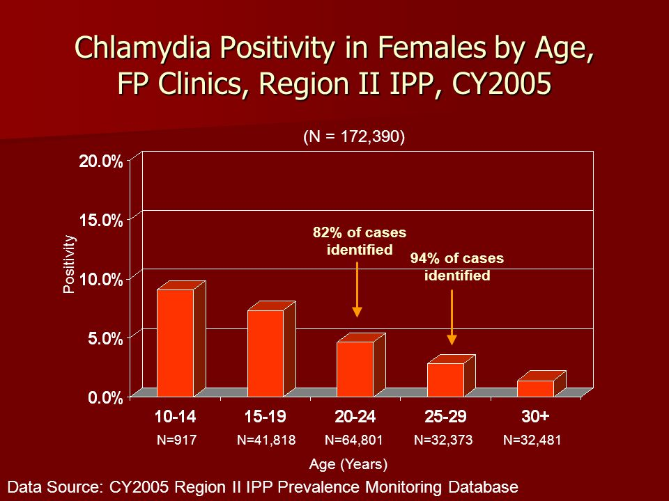 Chlamydia Positivity in Females by Age, FP Clinics, Region II IPP, CY2005 Data Source: CY2005 Region II IPP Prevalence Monitoring Database Positivity N=917 N=41,818N=64,801N=32,373N=32,481 82% of cases identified 94% of cases identified Age (Years) (N = 172,390)