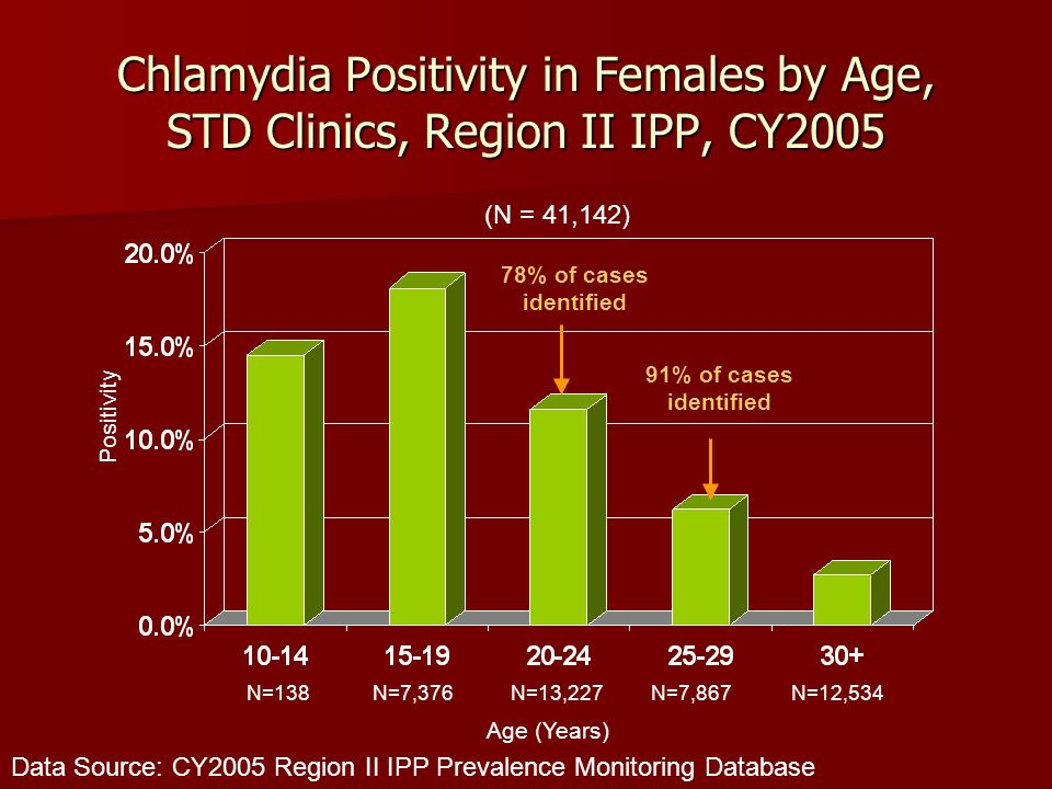 Chlamydia Positivity in Females by Age, STD Clinics, Region II IPP, CY2005 Data Source: CY2005 Region II IPP Prevalence Monitoring Database Positivity