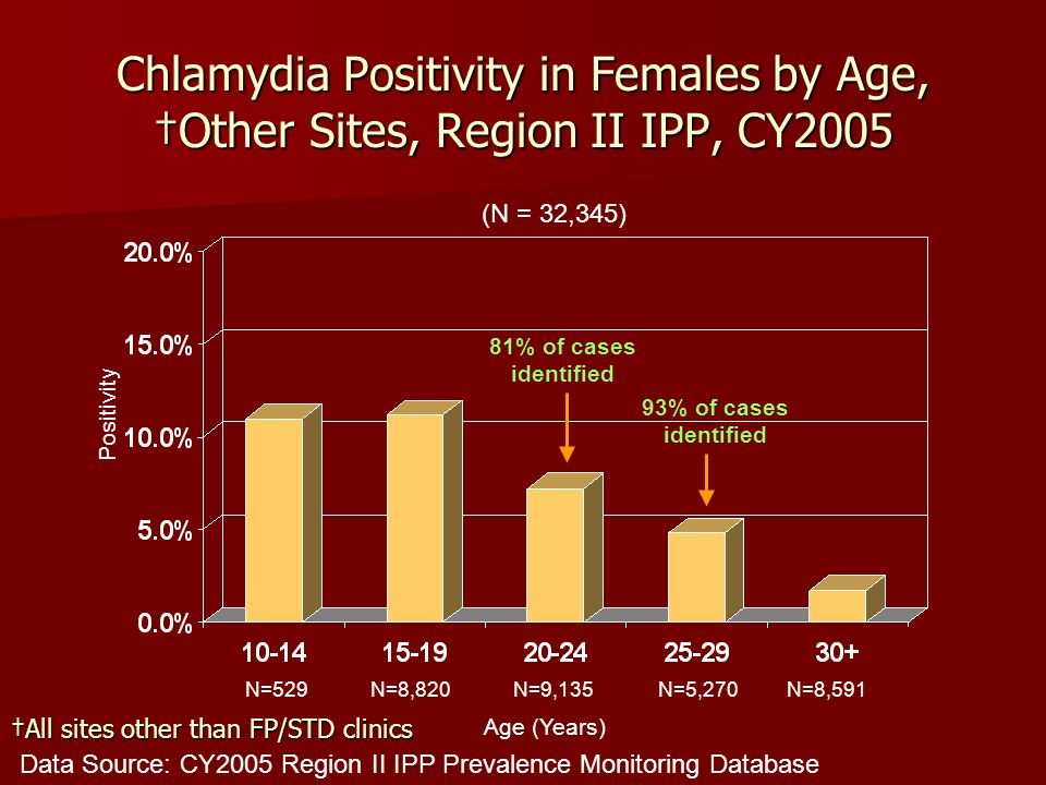 Chlamydia Positivity in Females by Age, †Other Sites, Region II IPP, CY2005 Data Source: CY2005 Region II IPP Prevalence Monitoring Database Positivit