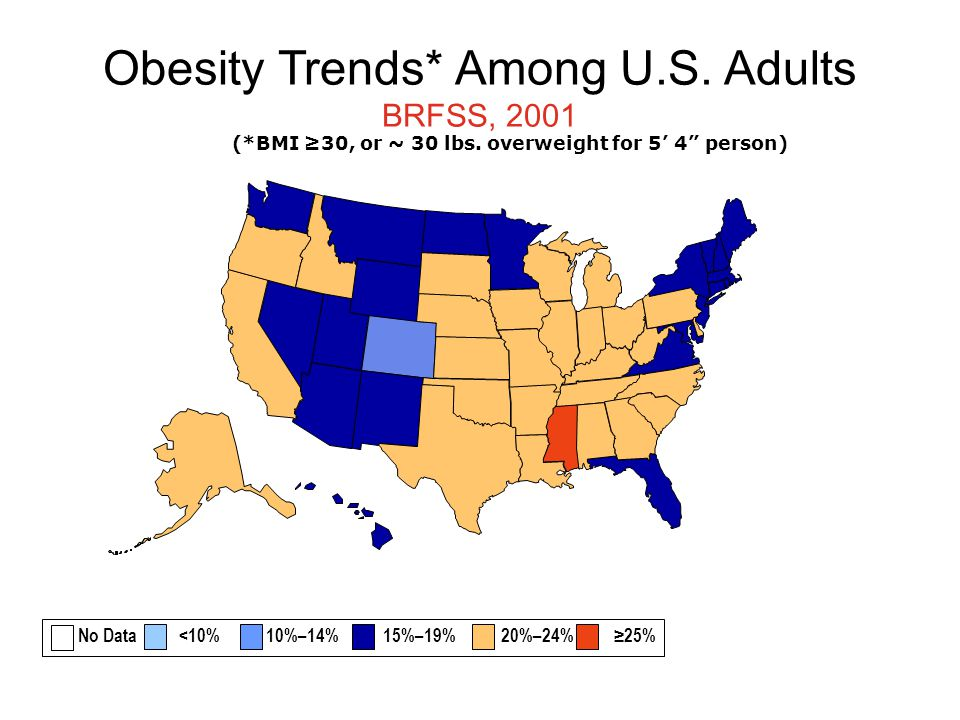 Obesity Trends* Among U.S. Adults BRFSS, 2001 (*BMI ≥30, or ~ 30 lbs.