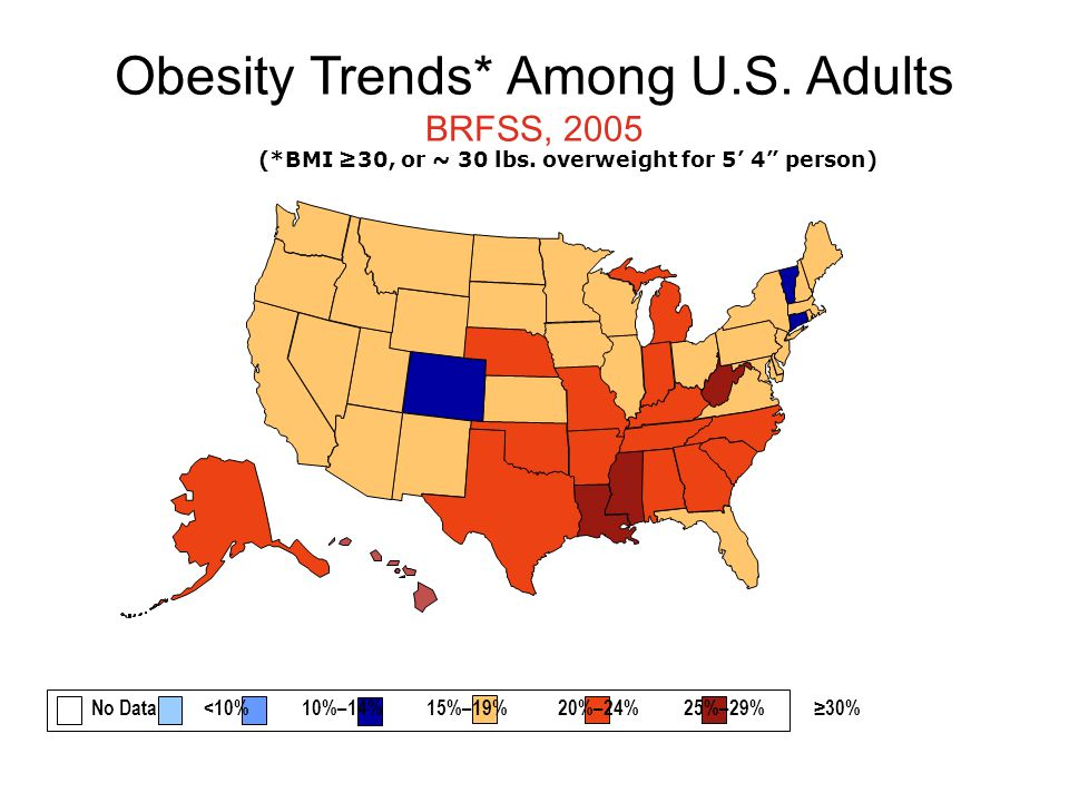 Obesity Trends* Among U.S. Adults BRFSS, 2005 (*BMI ≥30, or ~ 30 lbs.