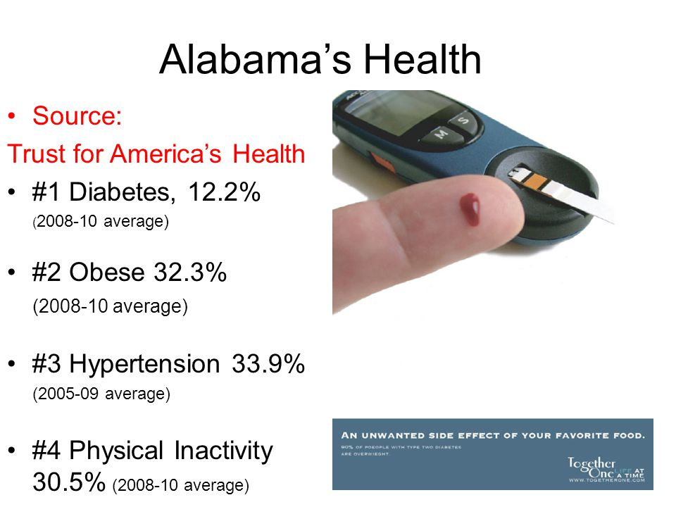 Alabama's Health Source: Trust for America's Health #1 Diabetes, 12.2% ( 2008-10 average) #2 Obese 32.3% (2008-10 average) #3 Hypertension 33.9% (2005-09 average) #4 Physical Inactivity 30.5% (2008-10 average)