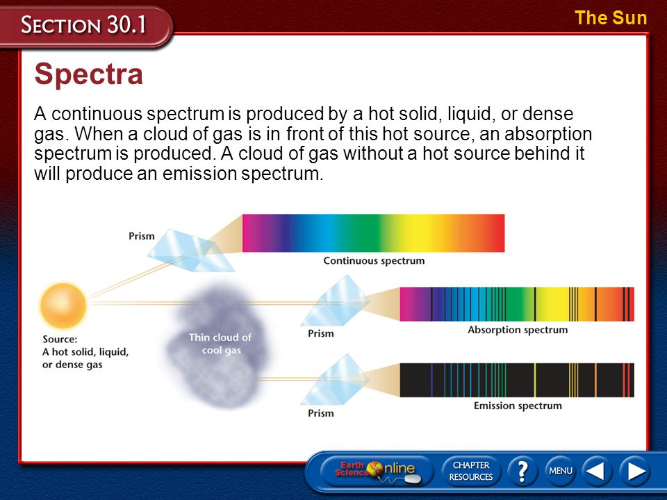 Spectra Absorption is caused by a cooler gas in front of a source that emits a continuous spectrum. The Sun By comparing laboratory spectra of differe