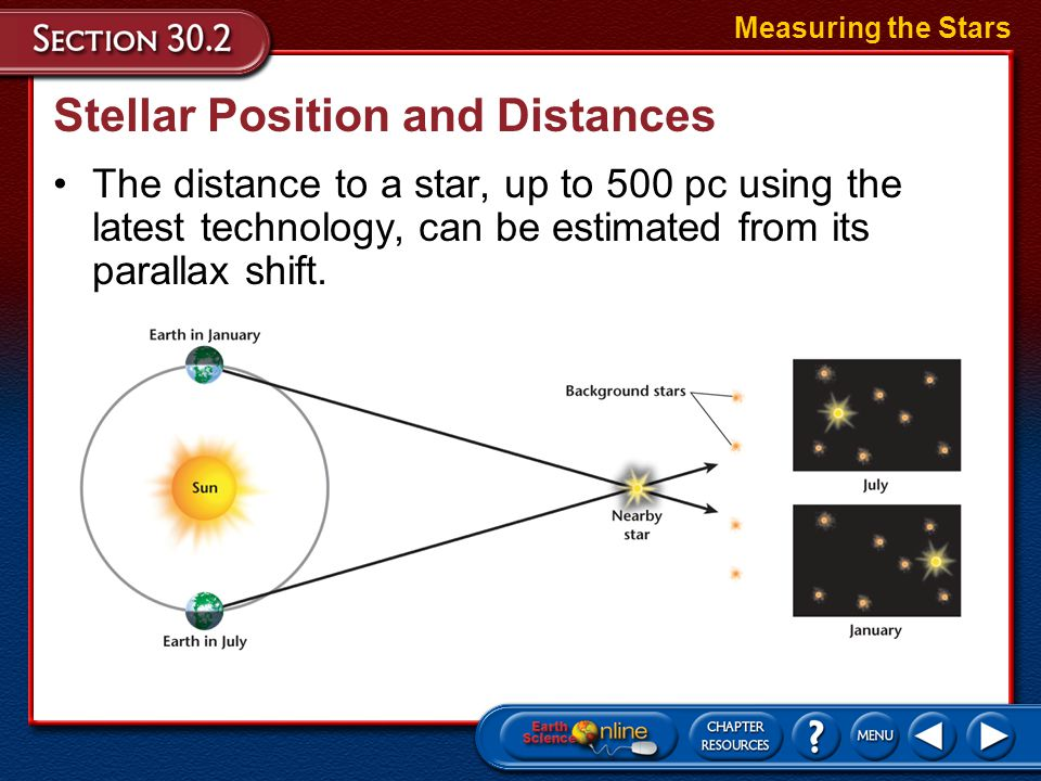 Stellar Position and Distances To estimate the distance of stars from Earth, astronomers make use of the fact that nearby stars shift in position as o