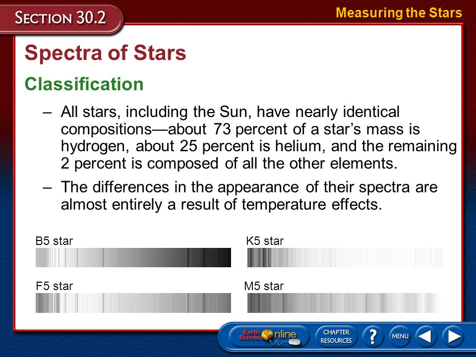 Spectra of Stars Classification Measuring the Stars –Stars are assigned spectral types in the following order: O, B, A, F, G, K, and M. –Each class is