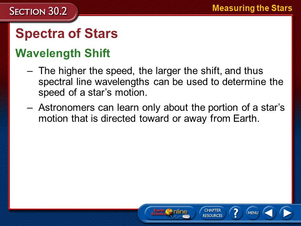 Spectra of Stars Wavelength Shift Measuring the Stars