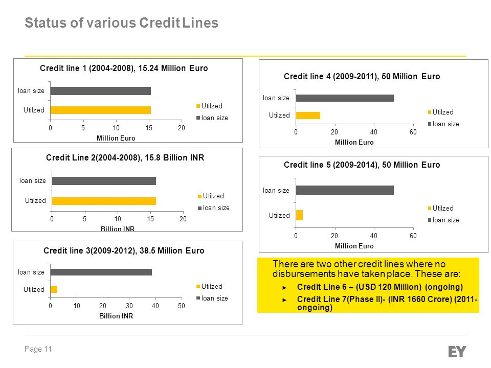 Page 11 Status of various Credit Lines ► There are two other credit lines where no disbursements have taken place.