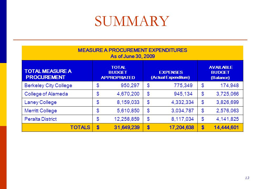 13 SUMMARY MEASURE A PROCUREMENT EXPENDITURES As of June 30, 2009 TOTAL MEASURE A PROCUREMENT TOTAL BUDGET APPROPRIATED EXPENSES (Actual Expenditure) AVAILABLE BUDGET (Balance) Berkeley City College $ 950,297 $ 775,349 $ 174,948 College of Alameda $ 4,670,200 $ 945,134 $ 3,725,066 Laney College $ 8,159,033 $ 4,332,334 $ 3,826,699 Merritt College $ 5,610,850 $ 3,034,787 $ 2,576,063 Peralta District $ 12,258,859 $ 8,117,034 $ 4,141,825 TOTALS $ 31,649,239 $ 17,204,638 $ 14,444,601