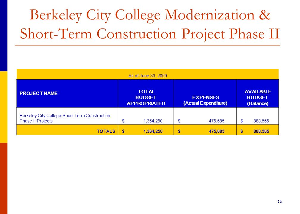 16 Berkeley City College Modernization & Short-Term Construction Project Phase II As of June 30, 2009 PROJECT NAME TOTAL BUDGET APPROPRIATED EXPENSES (Actual Expenditure) AVAILABLE BUDGET (Balance) Berkeley City College Short-Term Construction Phase II Projects $ 1,364,250 $ 475,685 $ 888,565 TOTALS $ 1,364,250 $ 475,685 $ 888,565