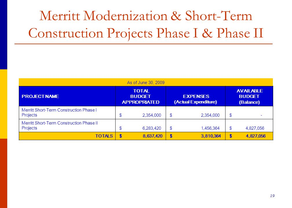 19 Merritt Modernization & Short-Term Construction Projects Phase I & Phase II As of June 30, 2009 PROJECT NAME TOTAL BUDGET APPROPRIATED EXPENSES (Actual Expenditure) AVAILABLE BUDGET (Balance) Merritt Short-Term Construction Phase I Projects $ 2,354,000 $ - Merritt Short-Term Construction Phase II Projects $ 6,283,420 $ 1,456,364 $ 4,827,056 TOTALS $ 8,637,420 $ 3,810,364 $ 4,827,056