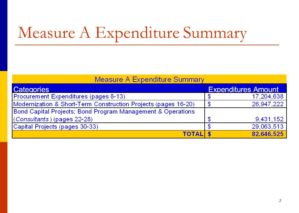 24 Bond Capital Project Expenditures (2006-2009)