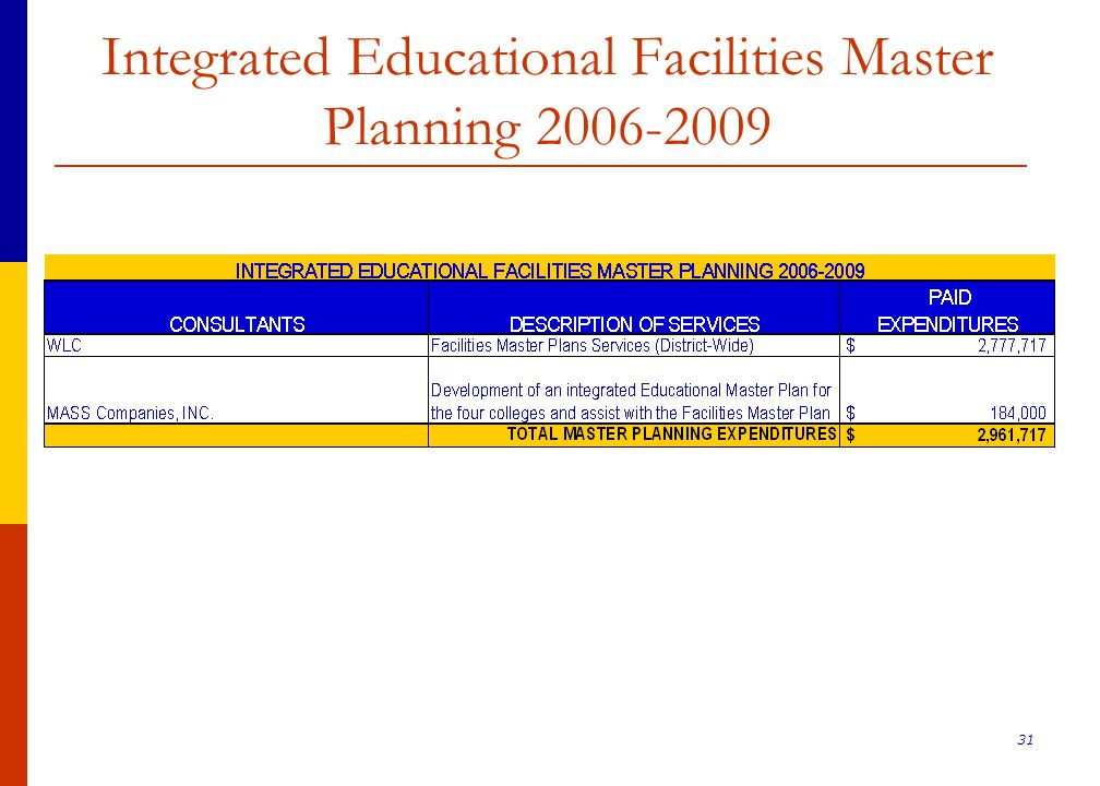 31 Integrated Educational Facilities Master Planning 2006-2009
