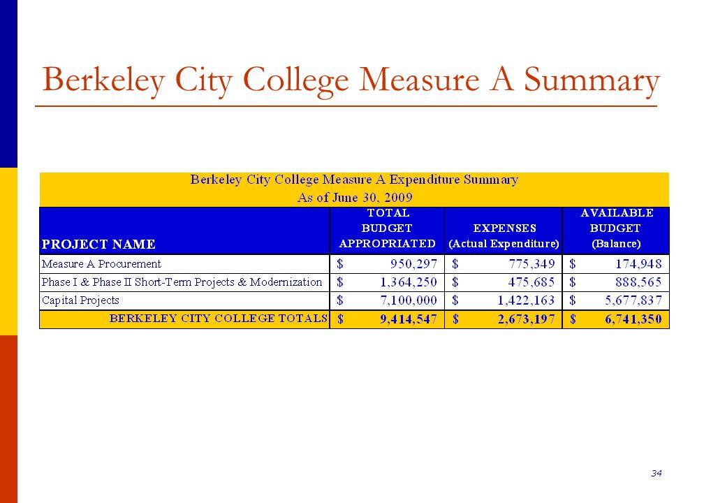 34 Berkeley City College Measure A Summary
