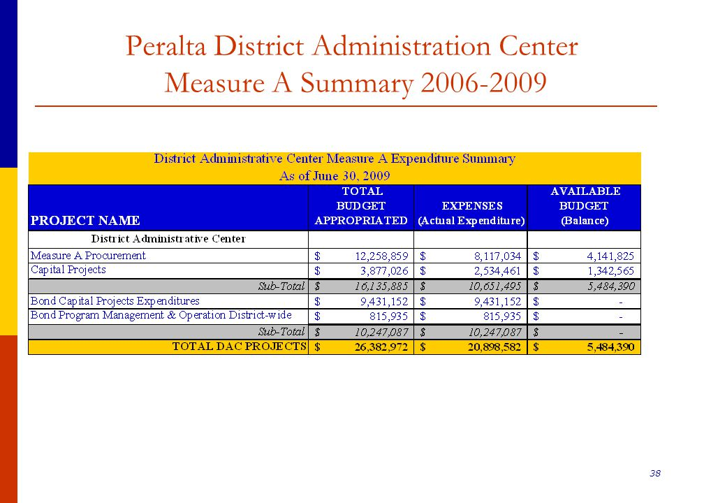 38 Peralta District Administration Center Measure A Summary 2006-2009