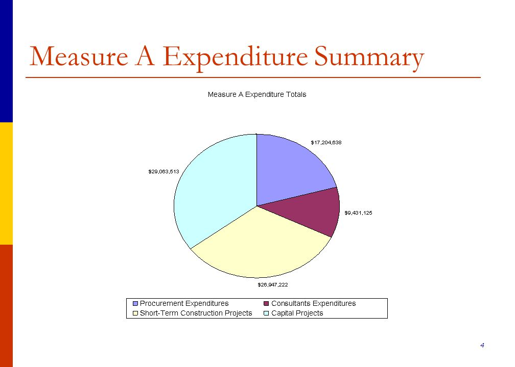 35 College of Alameda Measure A Expenditure