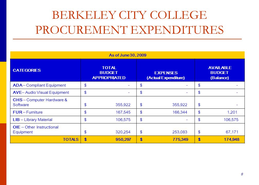 29 Measure A Capital Projects by Campus *The figures for the Short-Term Projects are not calculated in with the total amount of Capital Projects.